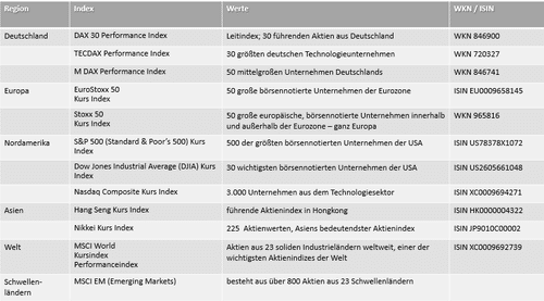 Fonds kaufen - Index