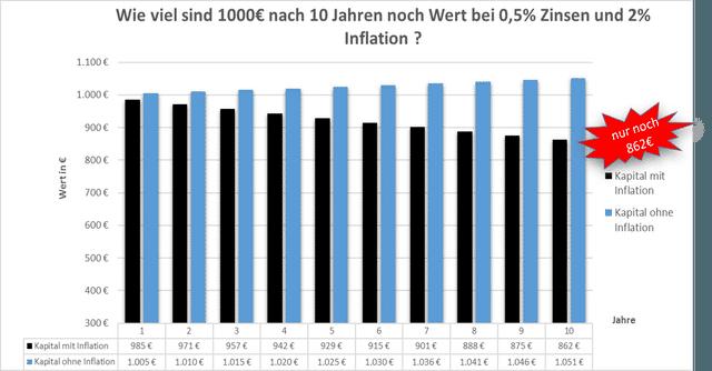 geld_vermehren_ohne_risiko-Infografik-Inflation