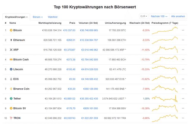 Top 100 Kryptowährungen